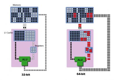 تفاوت پردازنده های 64 و 32 بیتی