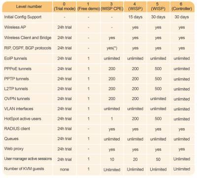جدول لایسنس های میکروتیک