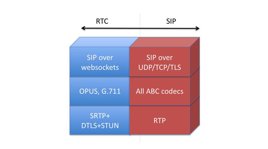 تعریف پروتکل SIP