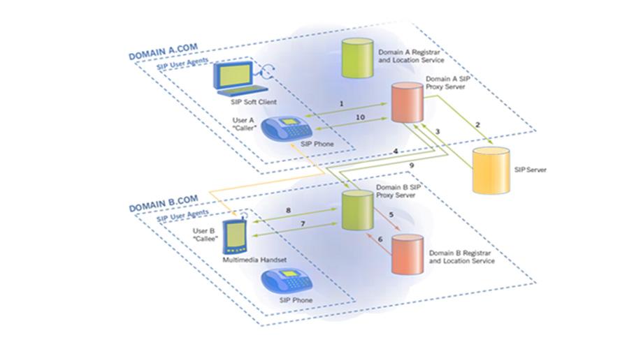 Protocol SIP چیست