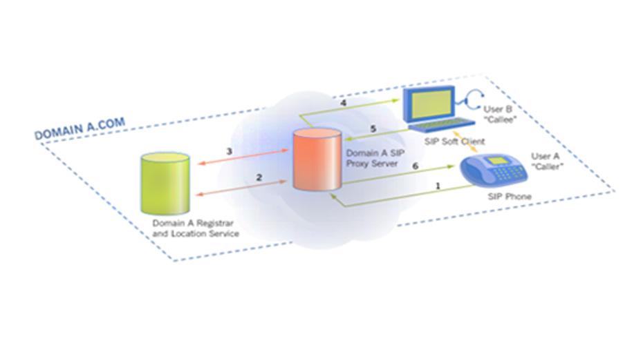 مزیت های ساختار پروتکل SIP