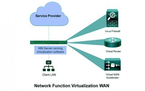 NFV توابع شبکه مجازی