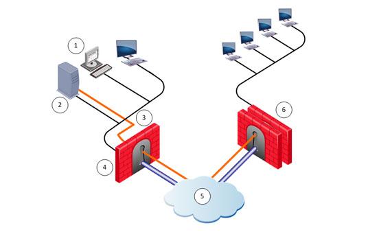 آشنایی با انواع فایروال ها در شبکه