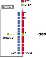 چگونه می توان پورت ناکینگ را روی فایروال میکروتیک راه اندازی کرد؟