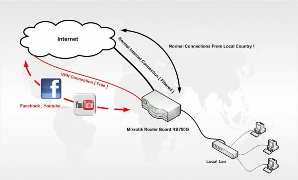 اتصال اینترنت مودم, کانکشن PPPOE کلاینت, کانکشن PPPOE کلاینت میکروتیک, روتربرد میکروتیک با کانکشن PPPOE کلاینت microtic, PPPOE کلاینت روتربرد میکروتیک, pppoe میکروتیک, آموزش pppoe میکروتیک, راه اندازی pppoe client در میکروتیک, راه اندازی pppoe server در میکروتیک, کانفیگ pppoe میکروتیک