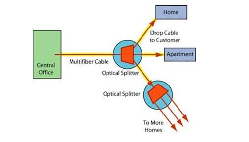 تکنولوژی FTTH و اینترنت با فیبر نوری