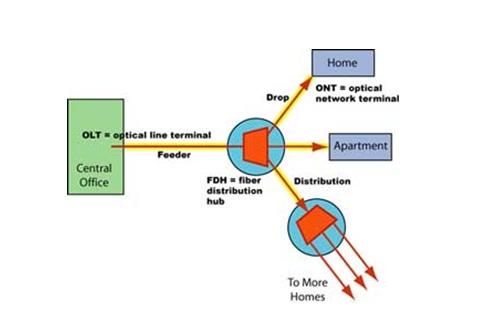 فیبر نوری در خانه با تکنولوژی ftth